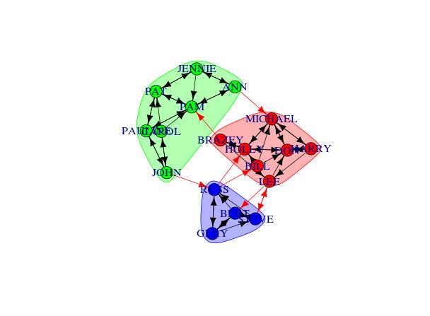 A Simple Network Analysis – Triads Go Boink!